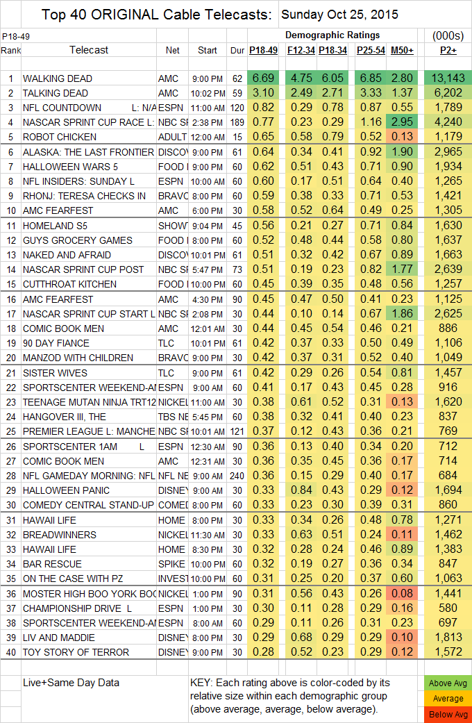 Top 40 Cable 2015 Oct SUN.25