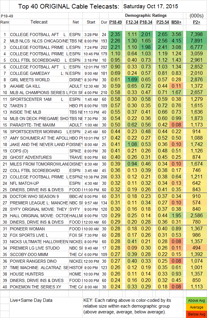 Top 40 Cable 2015 Oct Sat.17
