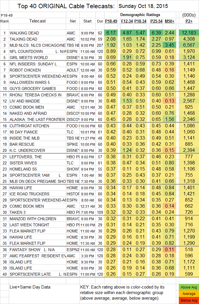 Top 40 Cable 2015 Oct Sun.18