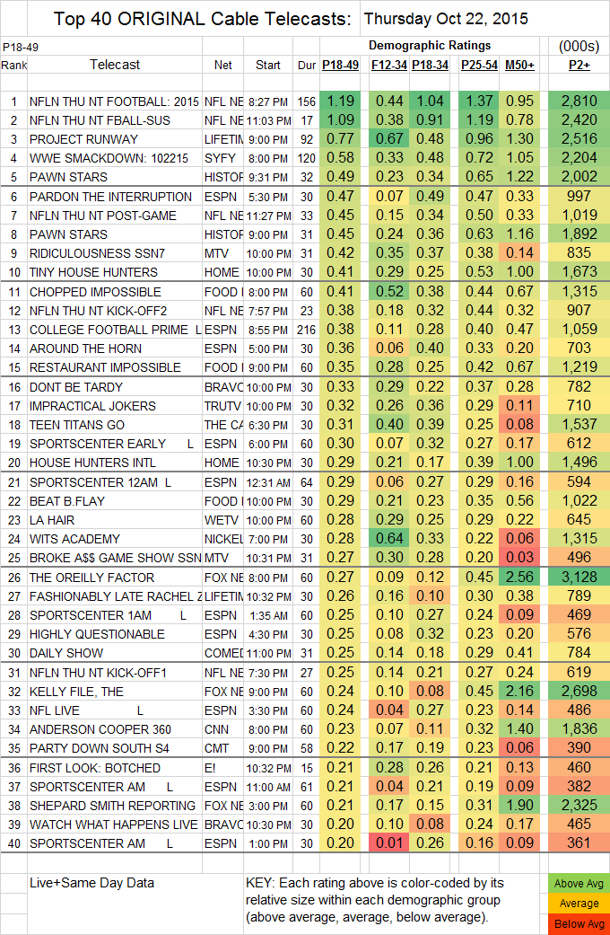 Top 40 Cable 2015 Oct THU.22