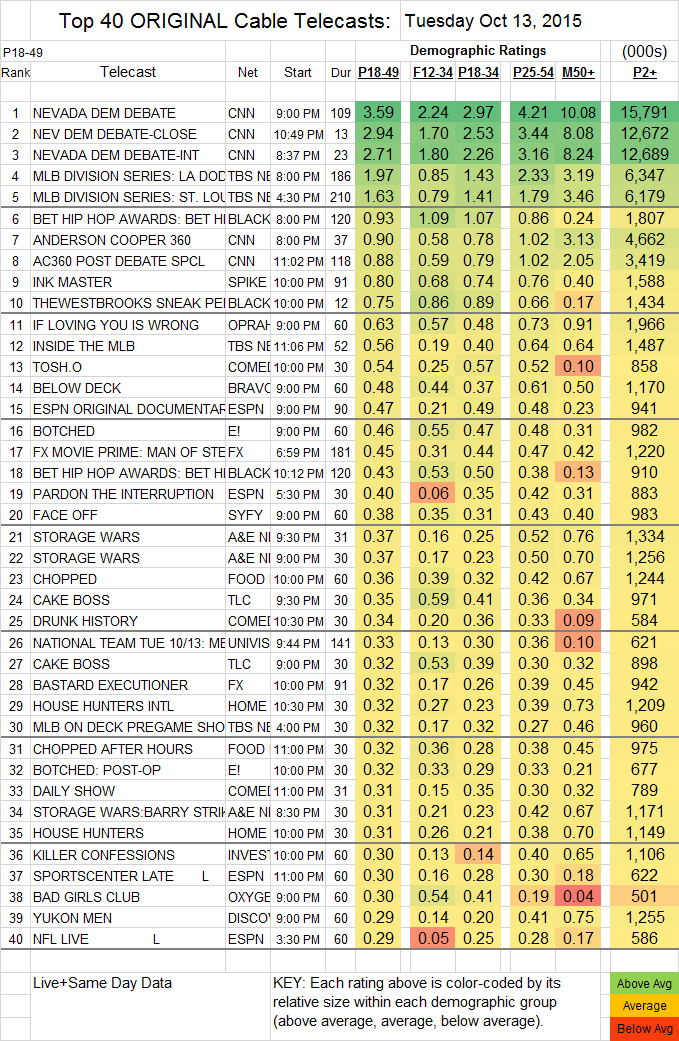 Top 40 Cable 2015 Oct TUE.13