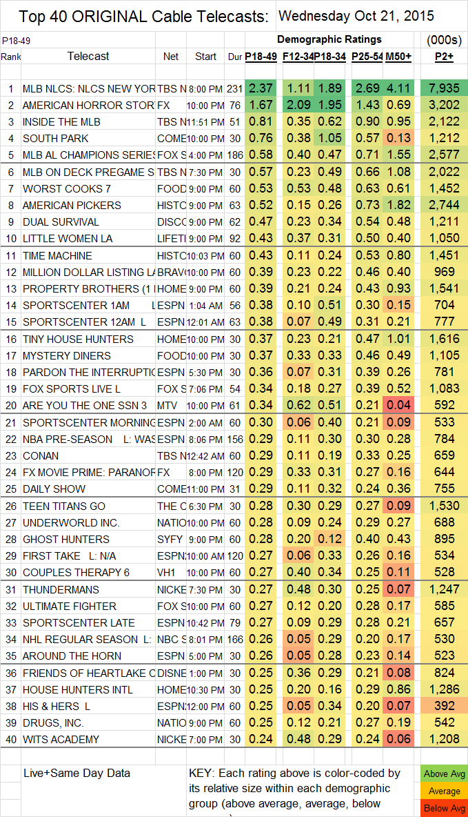 Top 40 Cable 2015 Oct WED.21