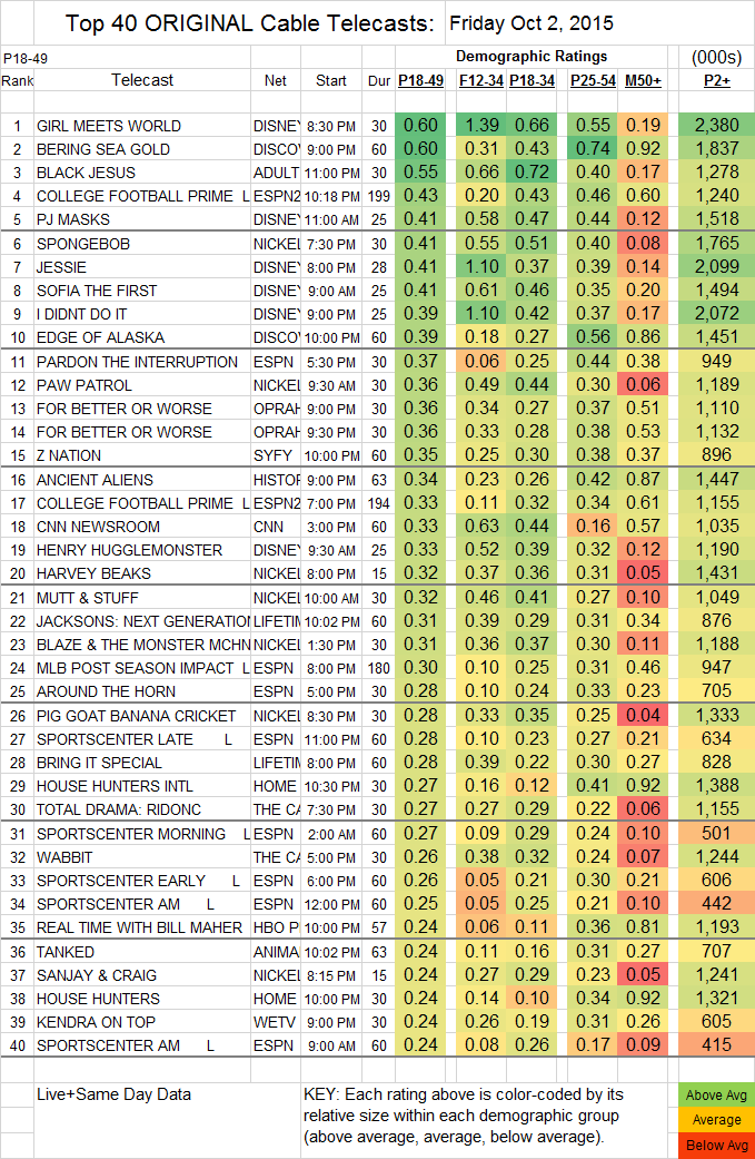 Top 40 Cable FRI.02 Oct