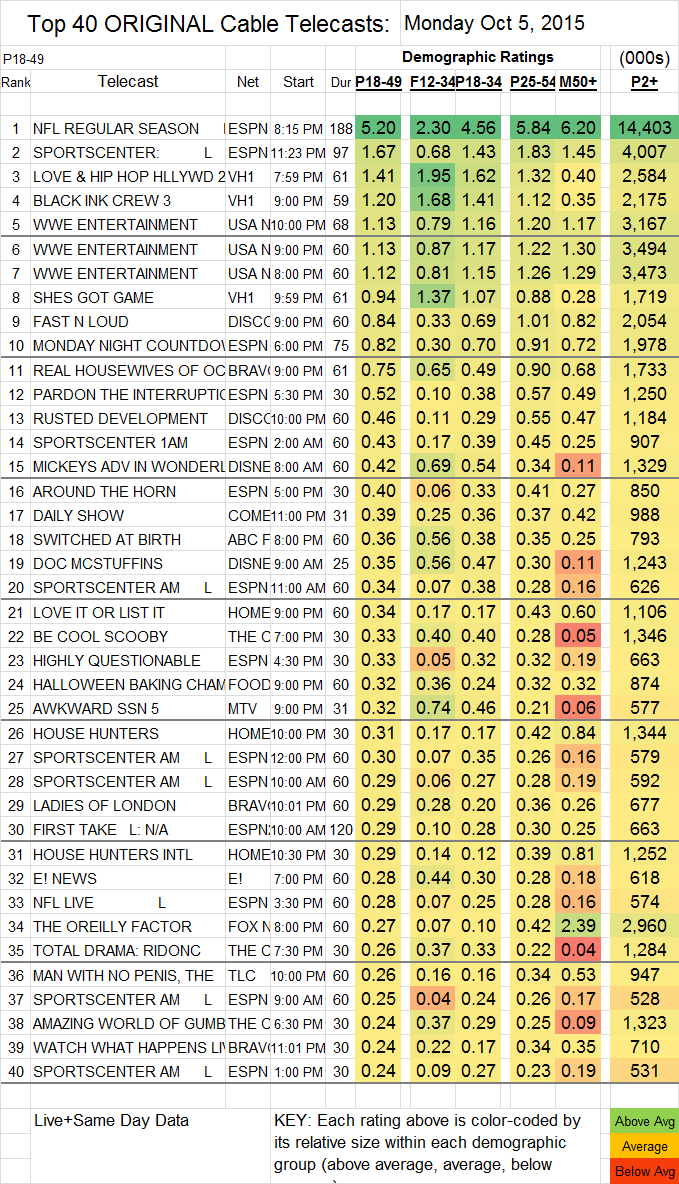 Top 40 Cable MON.05 Oct 2015