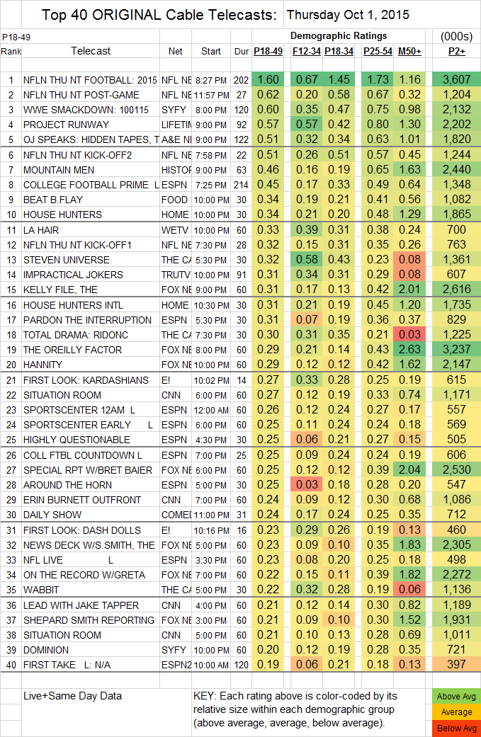 Top 40 Cable THU.01 Oct