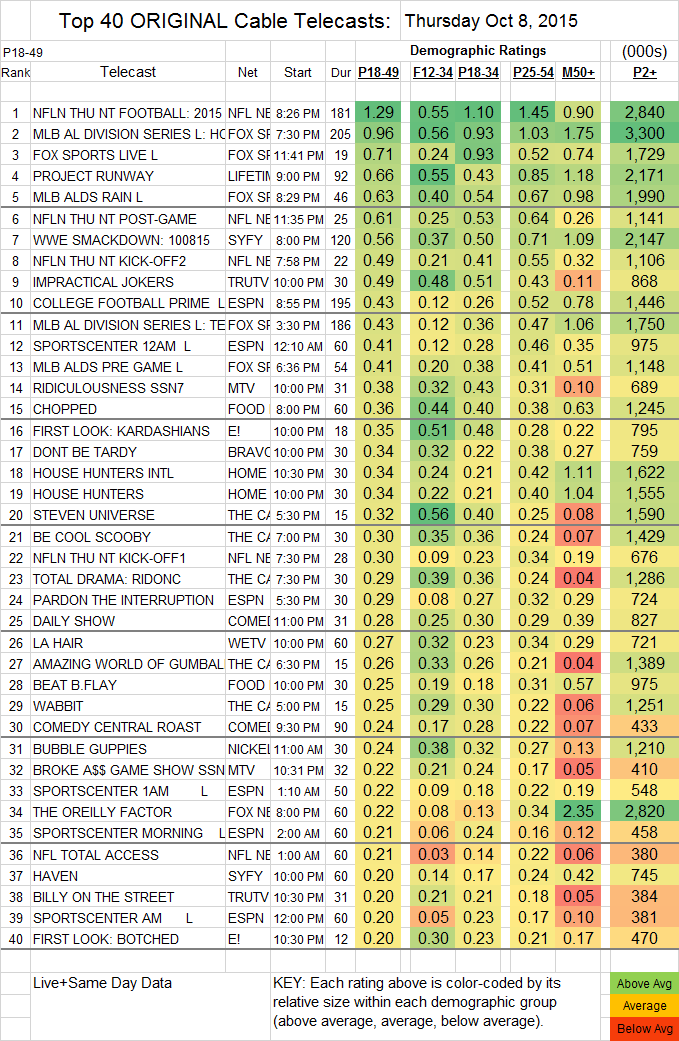 Top 40 Cable THU.08 Oct