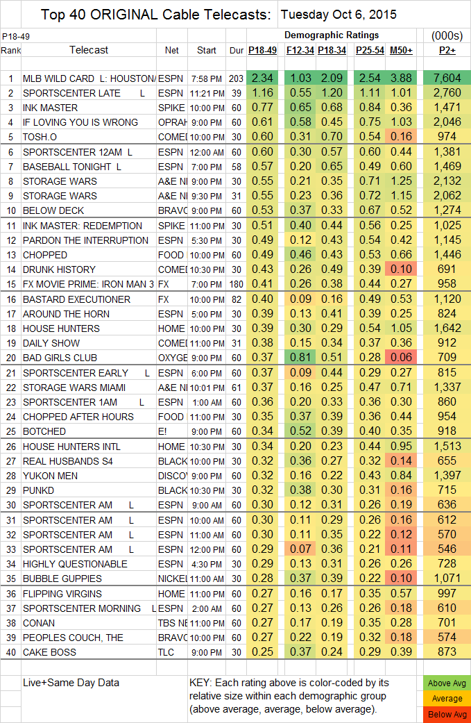 Top 40 Cable TUE.06 Oct