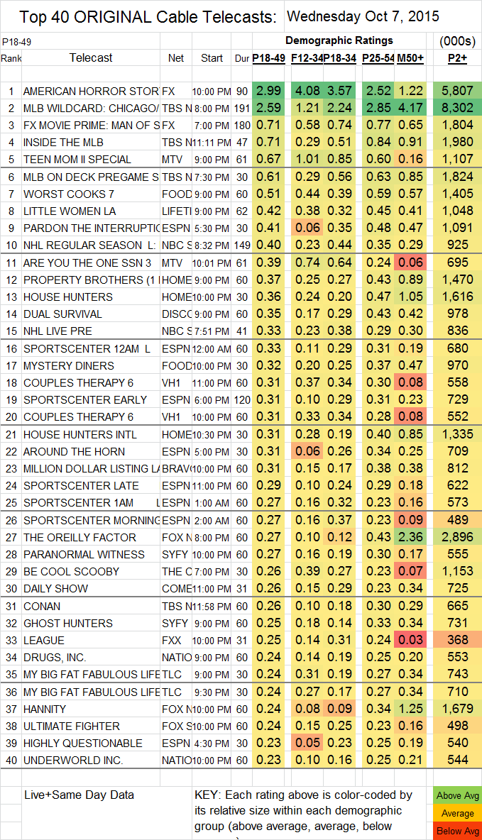 Top 40 Cable WED.07 Oct 2015