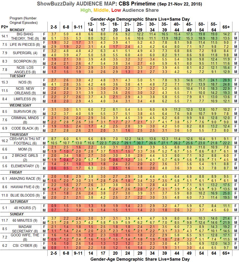 Audience Map CBS Fall 2015