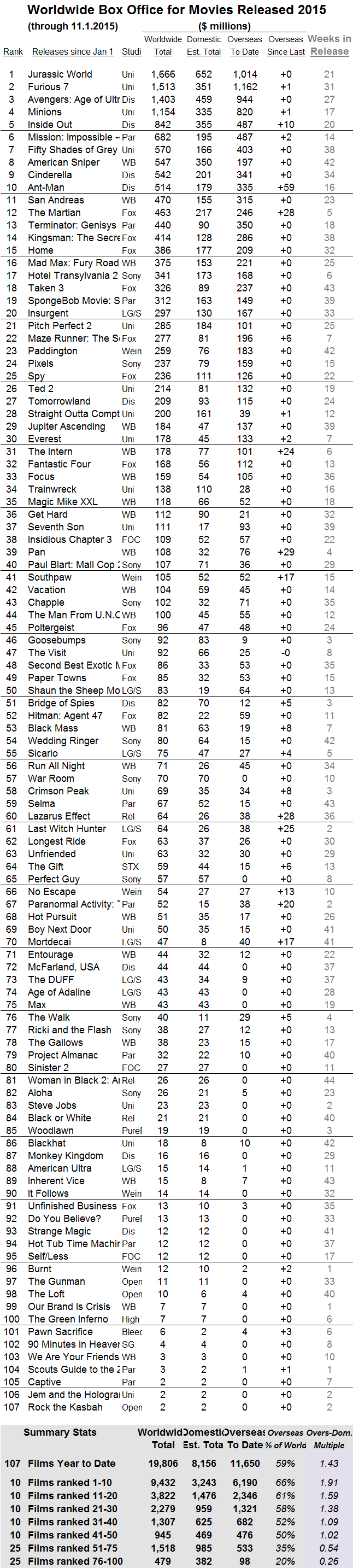 International 2015 through 2015 Nov 01