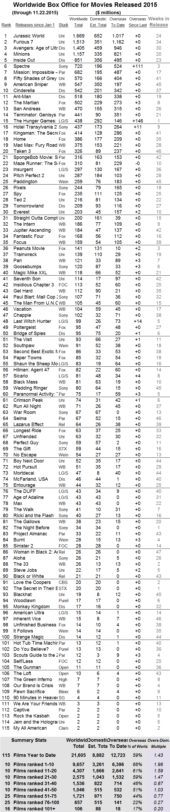 International 2015 through 2015 Nov 22