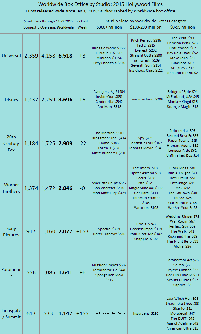 Studio YTD 2015 as of 2015 Nov 22