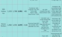 Studio YTD 2015 as of 2015 Nov 29