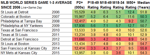 World Series Averages Games 1-3 2006-2015