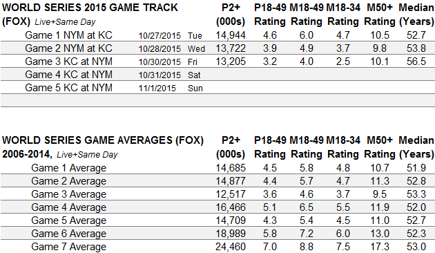 World Series Game Track 2015 thru Game 3
