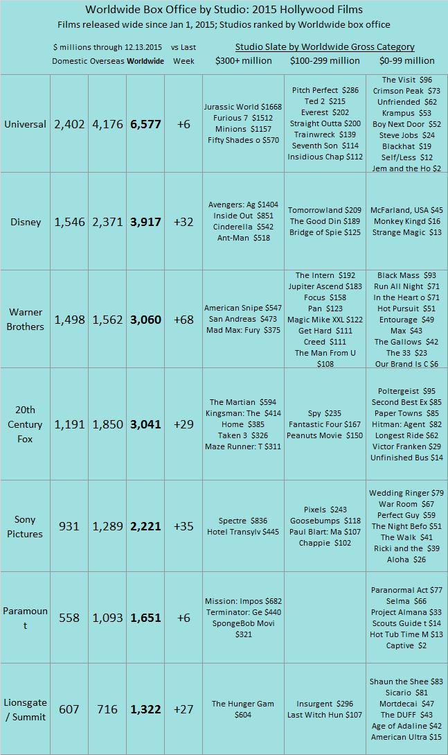 Studio YTD 2015 as of 2015 Dec 13