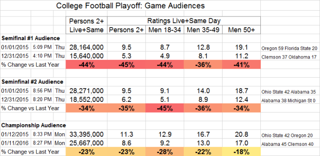 College Football Playoff Game Ratings 2014-2015