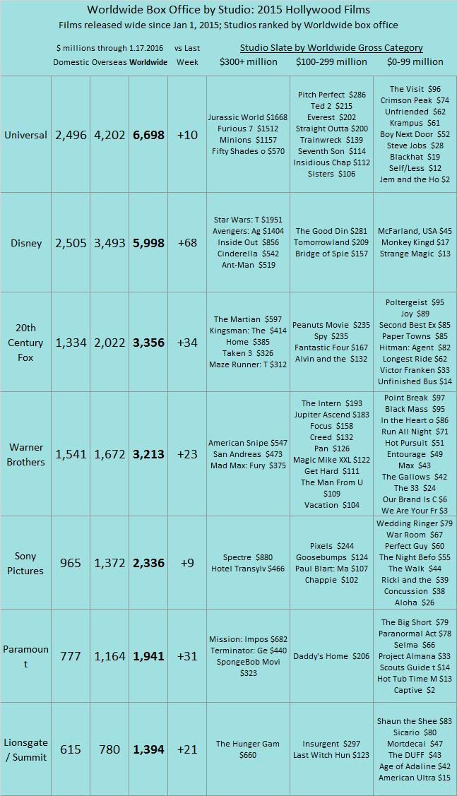 Studio YTD 2015 as of 2016 Jan 17