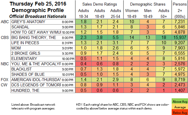 Broadcast Official Nationals Program Ratings Chart Finals Bcast 2016 Feb Thu 25