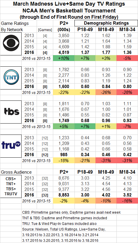 March Madness 2016 Network Summary thru Fri 03 18