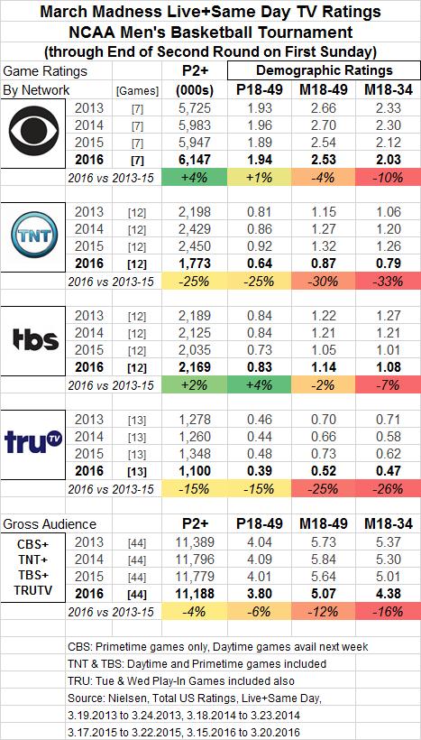 March Madness 2016 Network Summary thru Sun 03 20