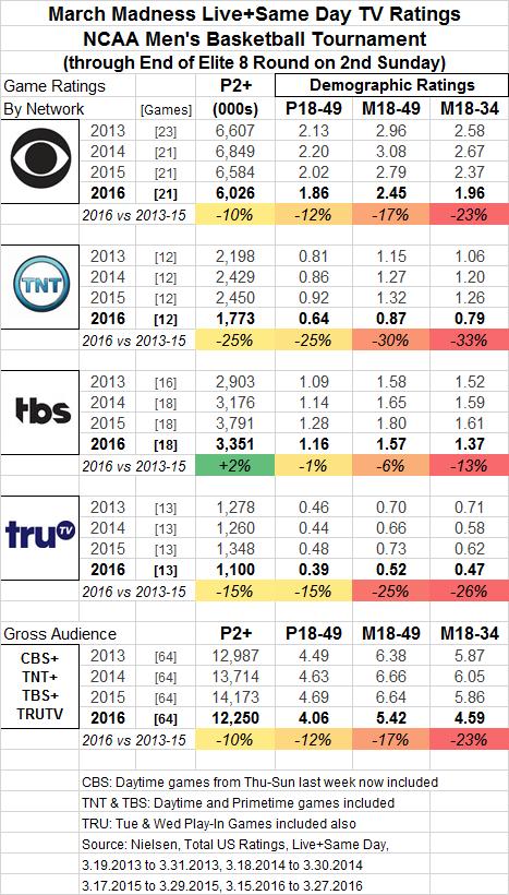 March Madness 2016 Network Summary thru Sun 03 27