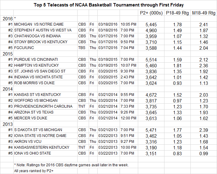March Madness 2016 Top Telecast Detail thru Fri 03 18