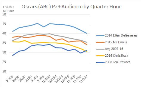 Oscars QH 2007 to 2016 P2+