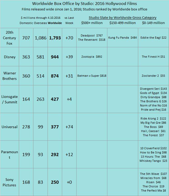 Studio YTD 2016 as of 2016 Apr 10