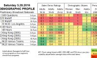 Fast Demo 2016 May SAT.28