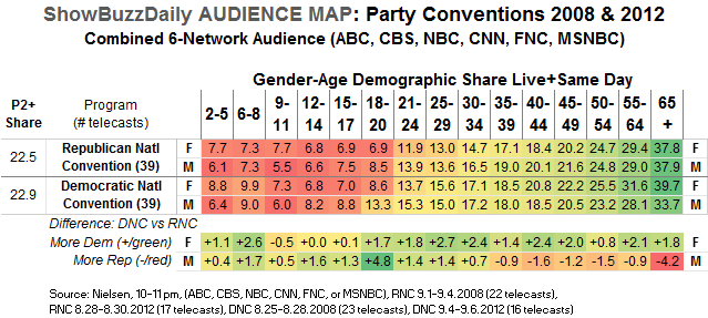 Audience Map RNC DNC 2008 2012 Gender-age