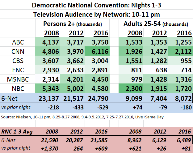DNC 2016 Ratings Day 1-3 Avg