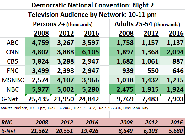 DNC 2016 Ratings Day 2