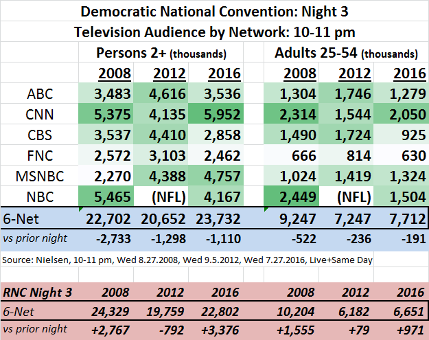 DNC 2016 Ratings Day 3