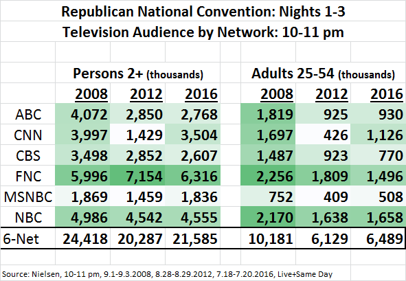 RNC 2016 Ratings Day 1-3 Avg