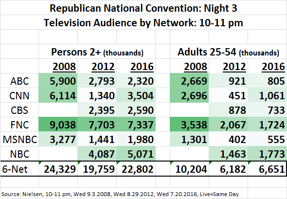 RNC 2016 Ratings Day 3
