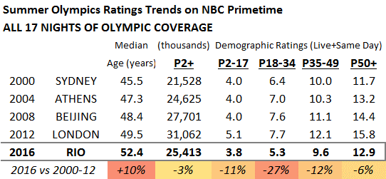 Summer Olympic Demo Trends 4 Nights 1-17 Avg
