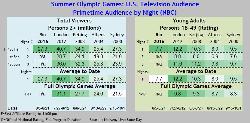 Summer Olympics 2016 thru 08 05