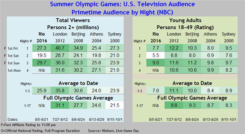 Summer Olympics 2016 thru 08 07
