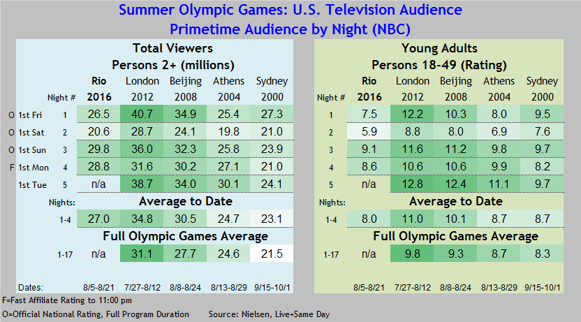 Summer Olympics 2016 thru 08 08