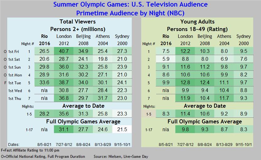 Summer Olympics 2016 thru 08 09