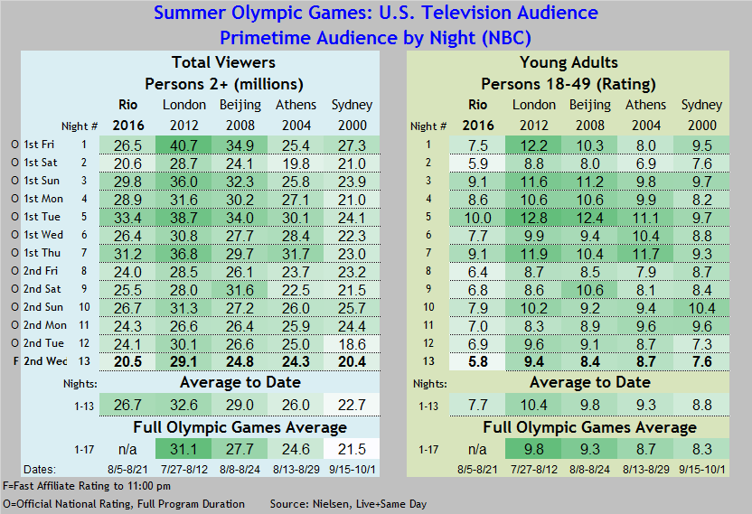 Summer Olympics 2016 thru 08 17