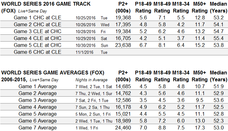 world-series-2016-by-game-through-game-5