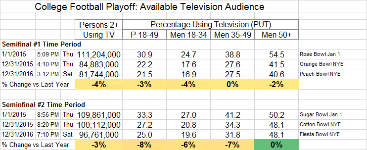 college-football-playoff-available-audience-track