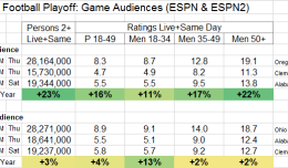 college-football-playoff-espn-semifinal-ratings-track