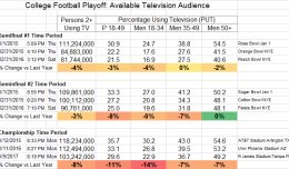 college-football-playoff-finals-available-audience-track