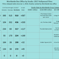 Studio YTD 2017 as of 2017 Feb 19