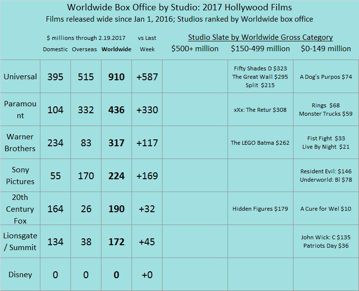 Studio YTD 2017 as of 2017 Feb 19