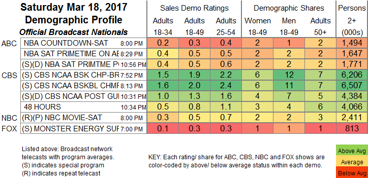 Broadcast Official Nationals Program Ratings Chart Final Bcast 2017 Mar 18 Sat