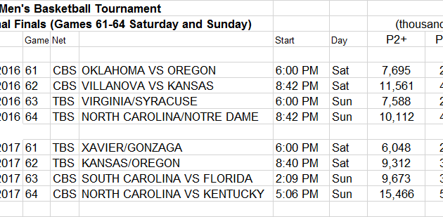 NCAA March Madness Game Detail Regional Finals Games 61-64 Second Saturday and Sunday